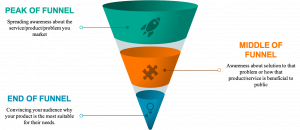Importance of Content Marketing For The Growth Of Your Startup